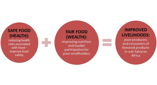 Safe Food, Fair Food pictorial